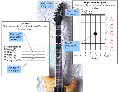 how to read guitar tabs pdf